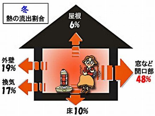冬の寒さ対策|エコに家庭で出来る100均も利用窓と床対策